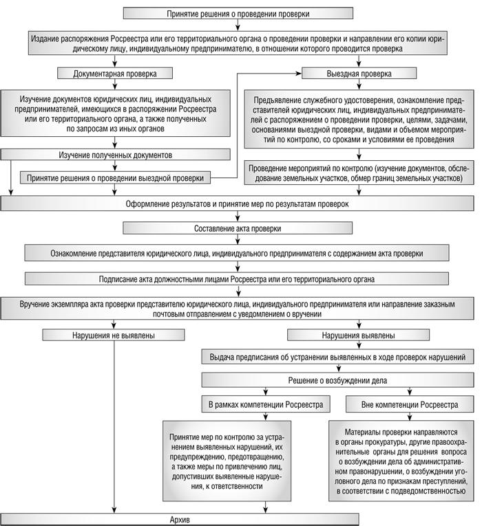 административный регламент государственный земельный надзор росреестр