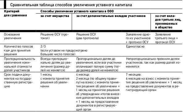 увеличение уставного капитала зао пошаговая инструкция 2015 - фото 2