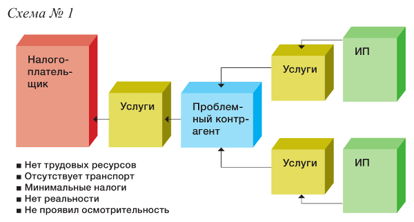 Оптимизация налогов облигации порядок оформления регистрации ооо