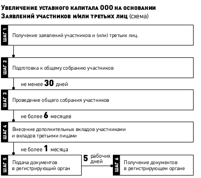 Подготовка документов для увеличения уставного капитала ООО в Москве.