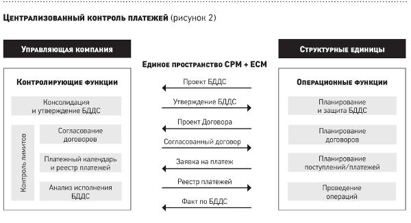 централизация функций обеспечения процедур банкротства