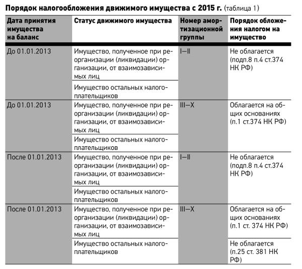 Объект налогообложения по налогу на имущество организаций