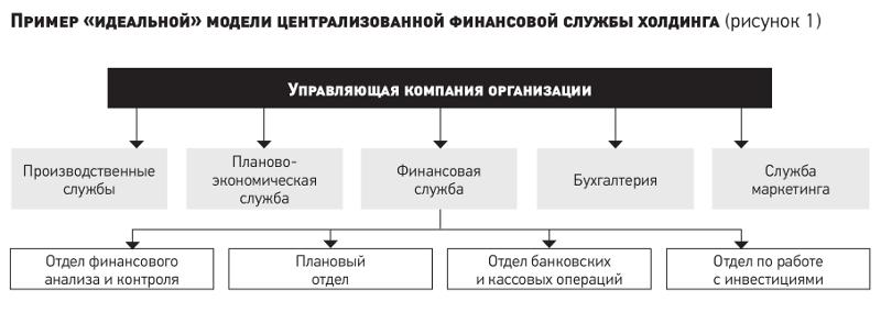 Процедура организации и оформления группы компаний