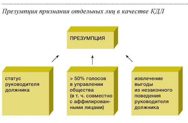 закон о банкротстве лица контролирующие должника