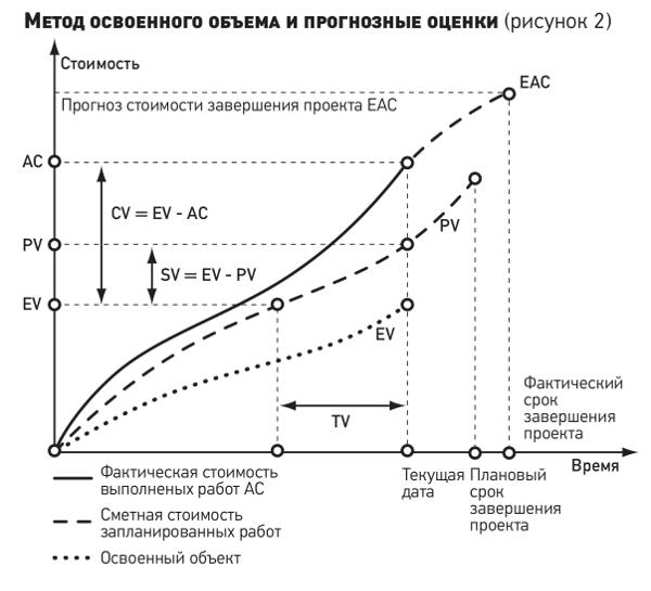 Метод освоенного объема решение задач физика презентации решении задач егэ